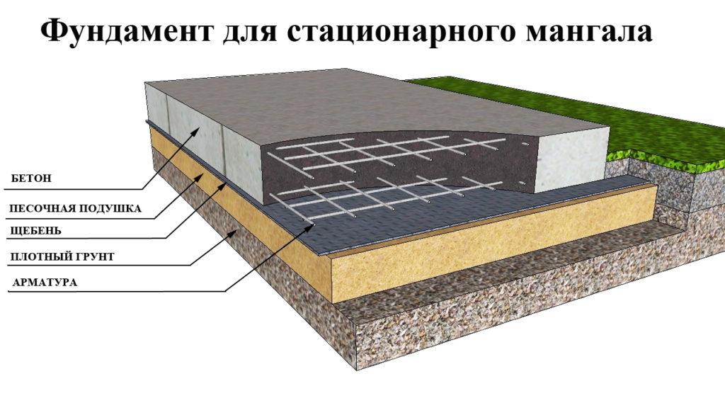Делаем мангальную зону сами. Пошаговая инструкция строительства кирпичного мангала