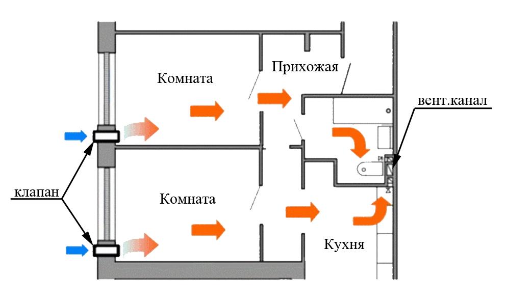 Вентиляция частного дома своими руками