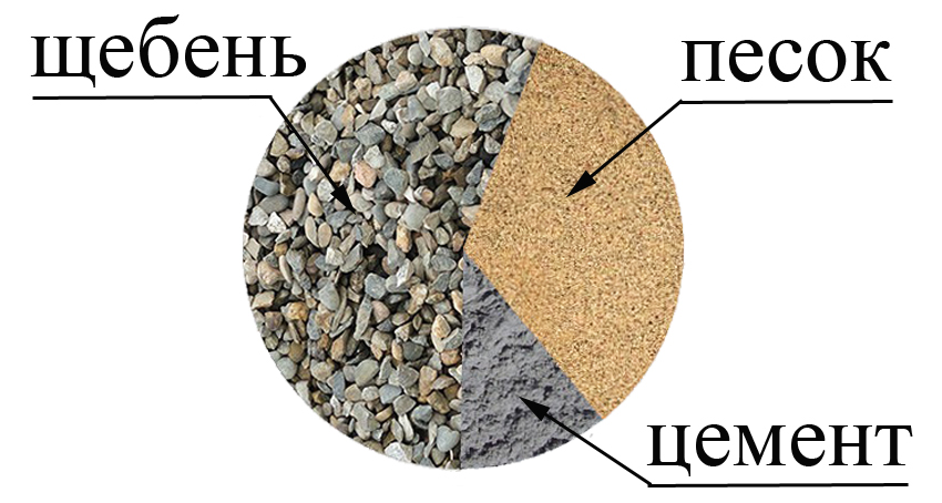 Расчёт пропорций бетона под фундамент