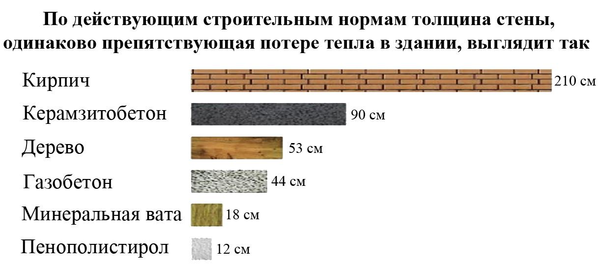 Требуется ли утепление каменных стен снаружи. Аргументы специалистов и разбор популярных материалов