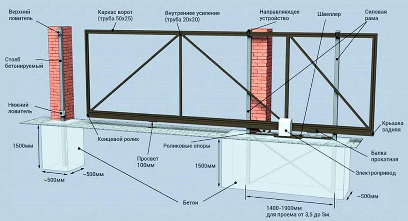 Пошаговое руководство: как сделать откатные ворота на даче или загородном участке